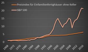 preisindex-fuer-efh-ohne-keller